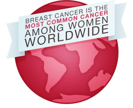 Breast Cancer Common
